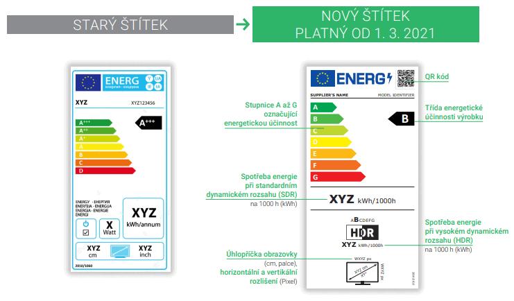 Nový energetický štítek televize nebo monitoru